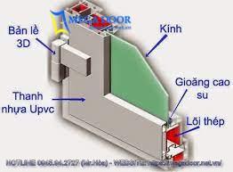 Cấu tạo cửa nhựa uPVC